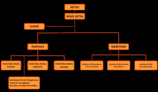 Struktur Organisasi PN LBB